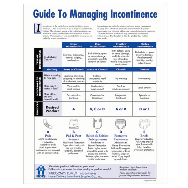 Guide to Managing Incontinence Poster